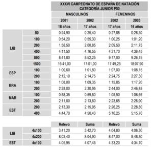 Campeonato de España open absoluto y junior de verano @ Valencia